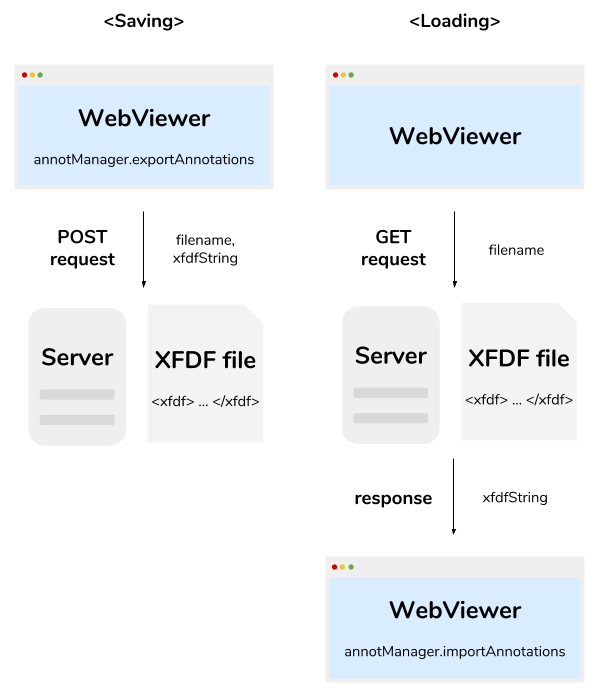 Saving annotations using XFDF files
